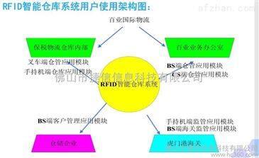 肇庆RFID智能仓库管理系统_中国安防展览网