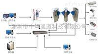 電子票務管理系統