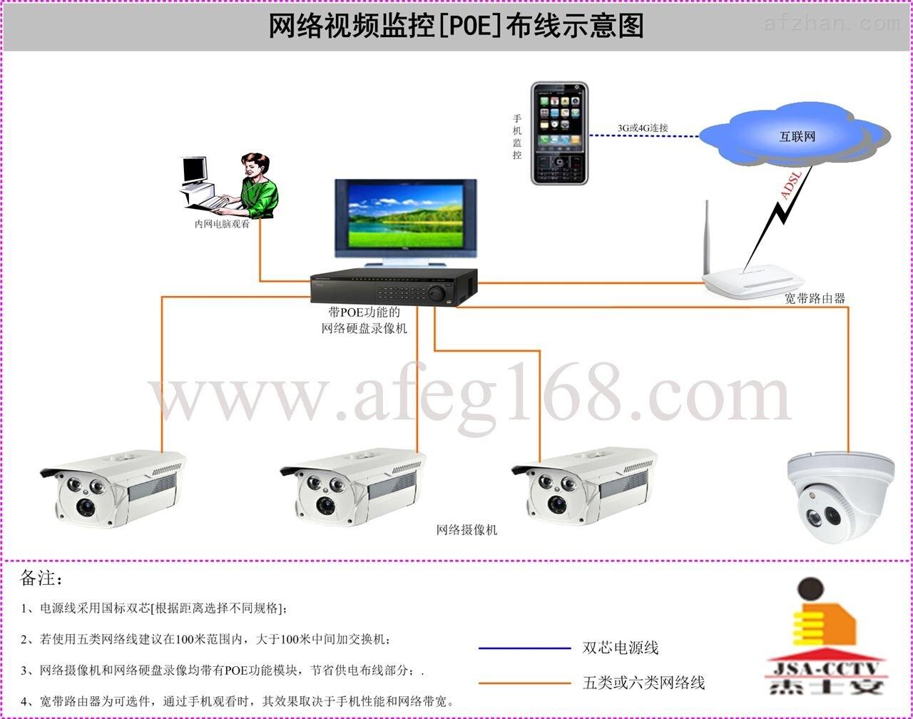 网络监控系统方案_poe网络高清视频监控系统布线应用方案