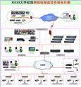 基于NVR的校园网络视频监控解决方案