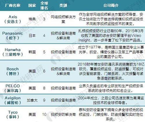 全球视频监控设备市场竞争激烈 中国企业表现抢眼