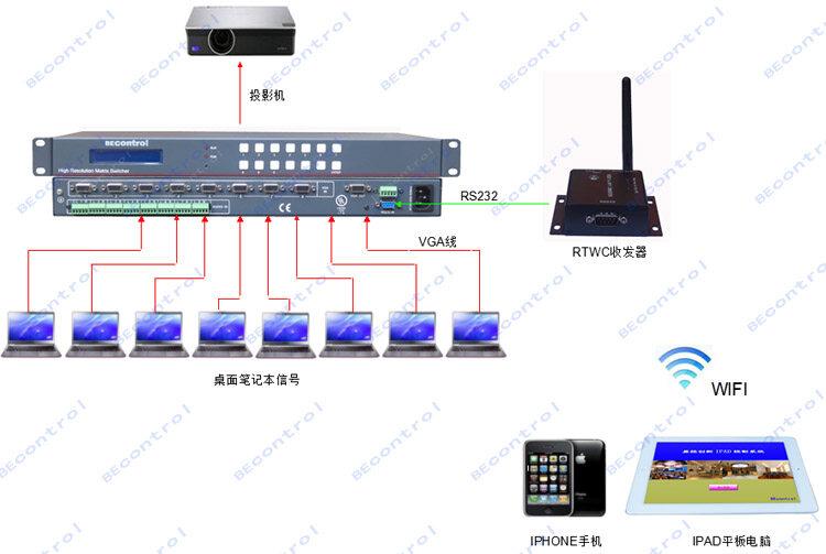 支持机器前面板按键 可选配无线彩色触摸屏
