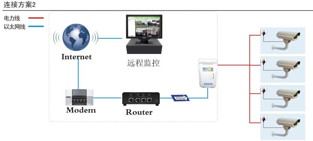 电力线网络摄像机应用技术优势