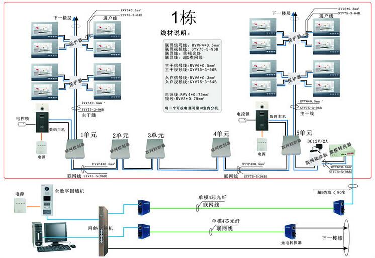 智能化楼宇对讲系统图例