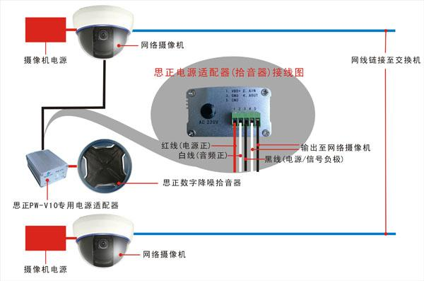 作为音频监控的核心部分,监控拾音器(摄像机)的好坏决定了整个监控系统的质量。因此选择对的监控拾音器(摄像机)对整个系统有着关键性的作用。鉴于一般考场(高考)环境原因,因此建议使用思正高保真系列拾音器。能够完美还原现场声音思正高保真拾音器其高灵敏效果能捕捉到现场细微的声音,守护高考的公平性。 2.